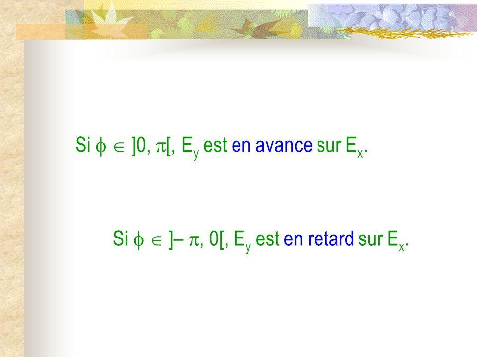 Si   ]0, [, Ey est en avance sur Ex.